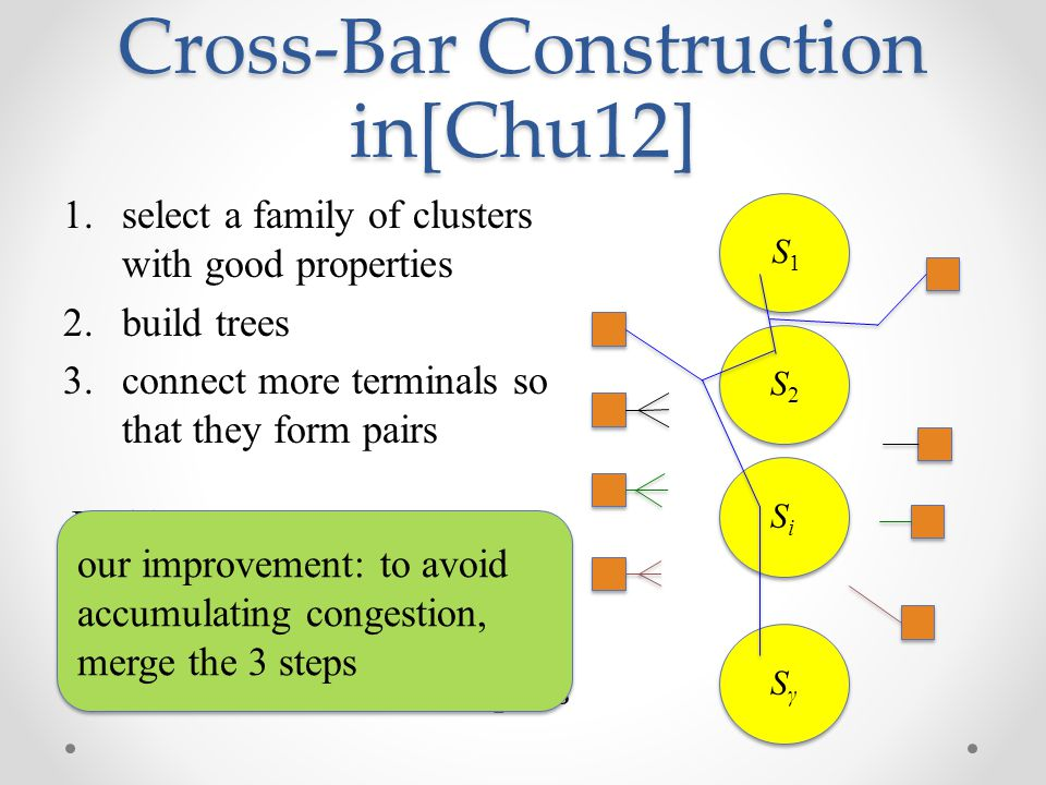 Cross-Bar Construction in[Chu12]